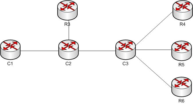 CCIE SP Mini-Scenarios